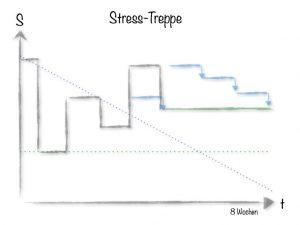 stress treppe